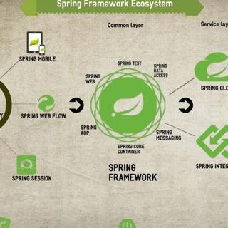 Spring Framework and more